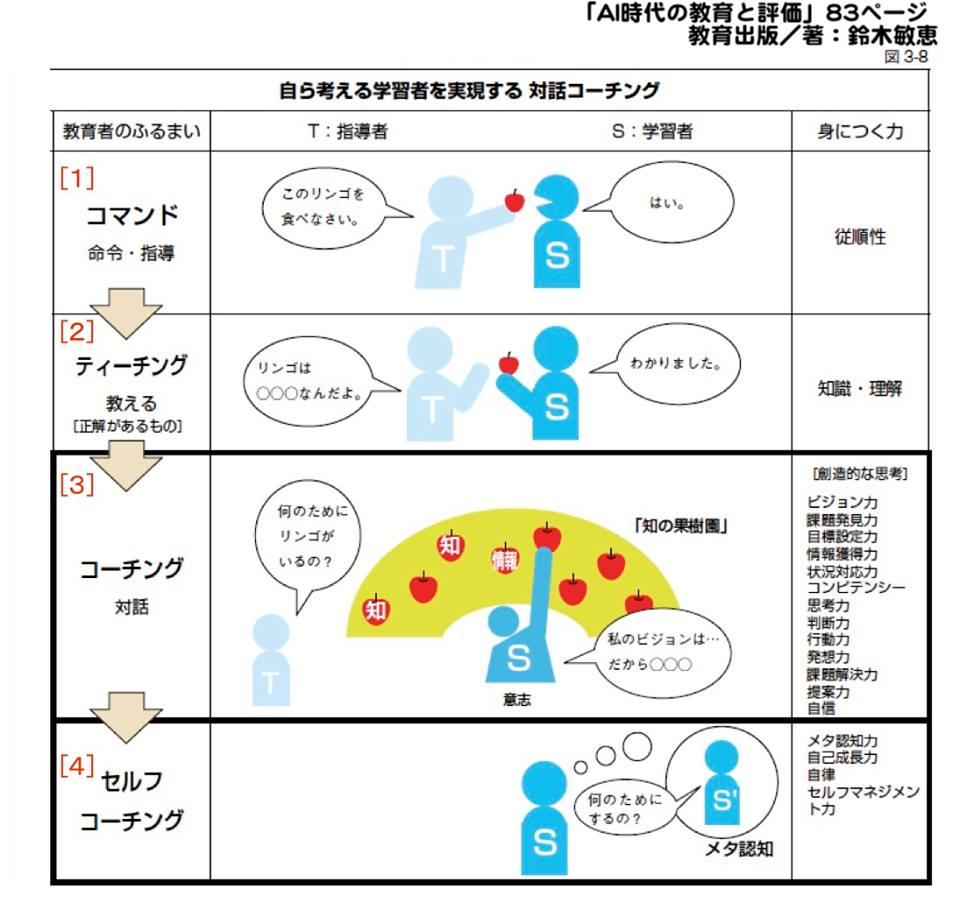 [イメージ図]自ら考える学習者へ