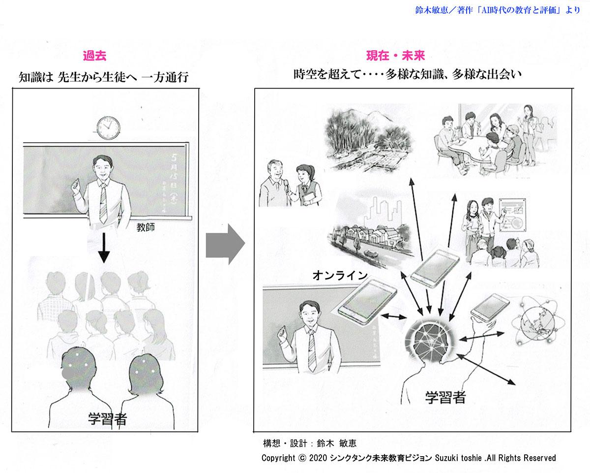 未来教育イメージ図‥オンライン授業を超えて