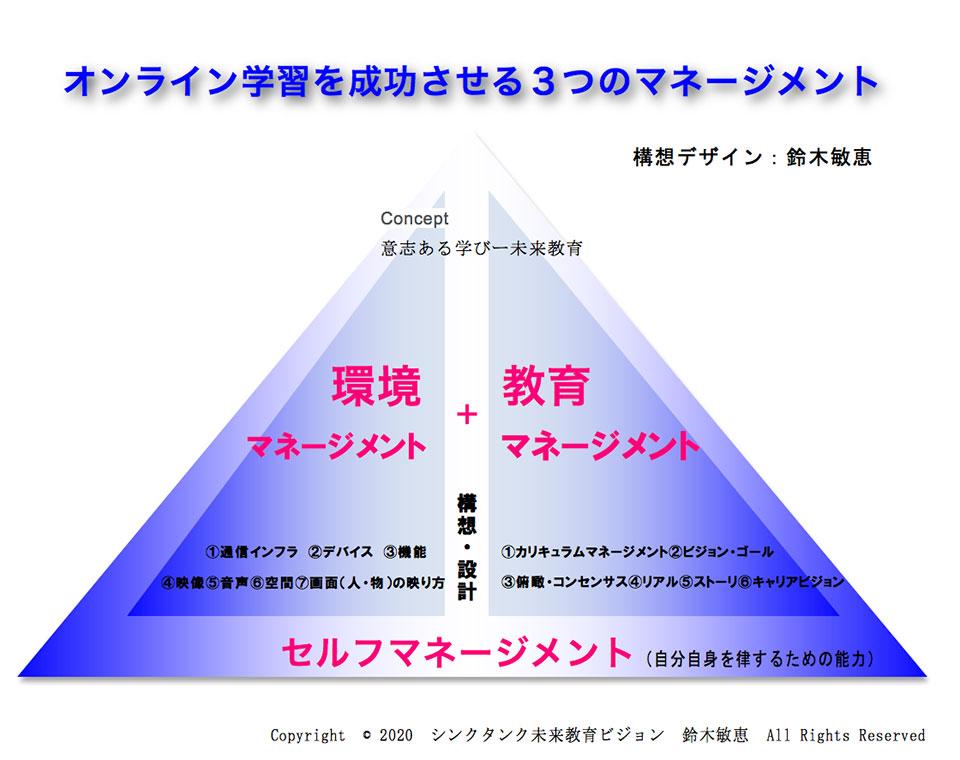 オンライン学習を成功させる3つのマネージメントのイメージ