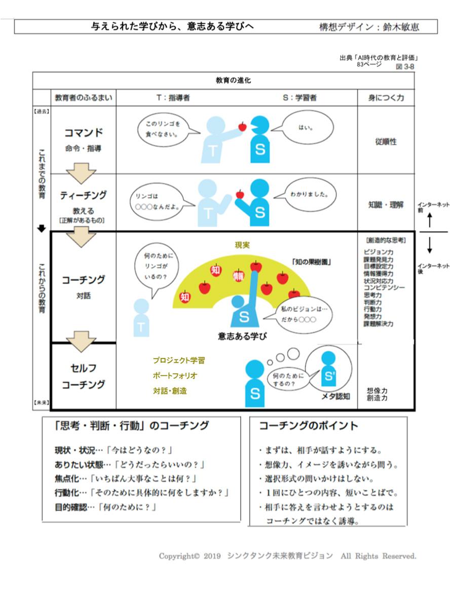 [シート01]与えられた学びから、意志ある学びへ