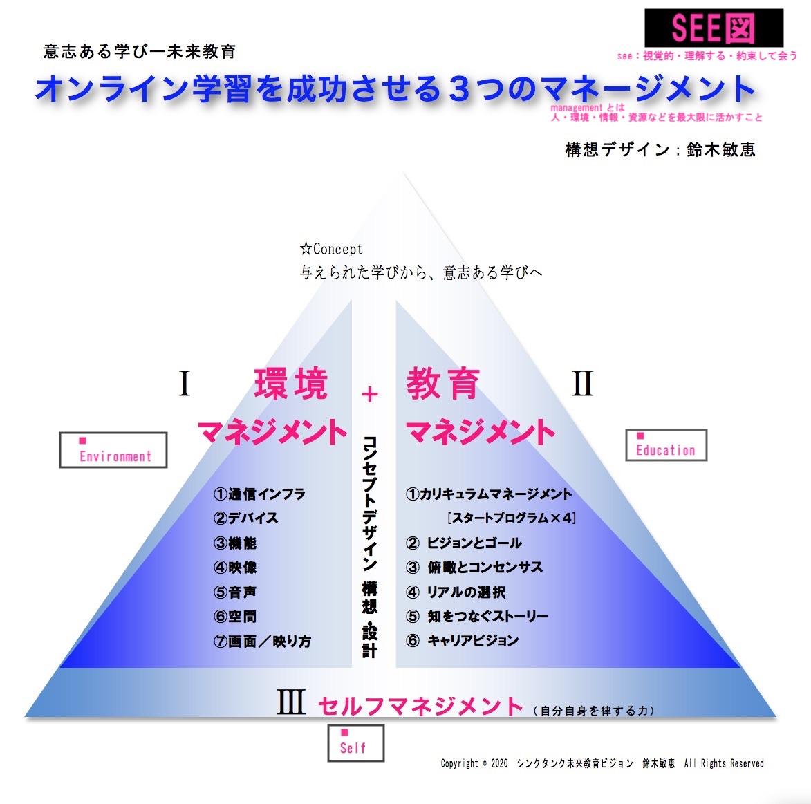 [シート02]SEE図:オンライン授業3つのマネージメント