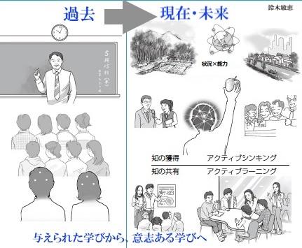 与えられた学びから、意志ある学びへのイメージ
