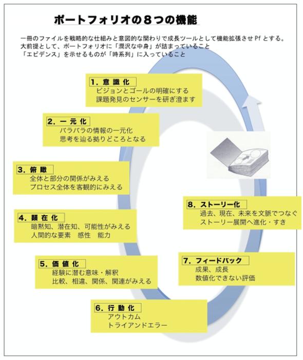 ポートフォリオ8つの機能の図