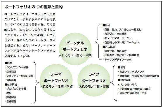 ポートフォリオ3つの種類と目的のイメージ