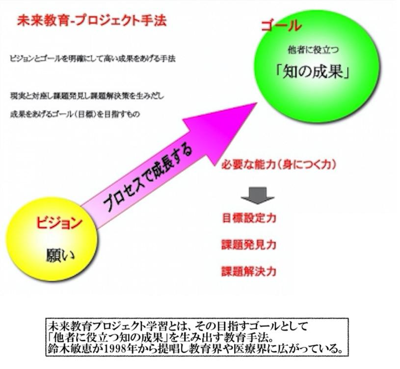 [イメージ図]未来教育プロジェクト学習、そのゴールは「他者に役立つアウトカム」