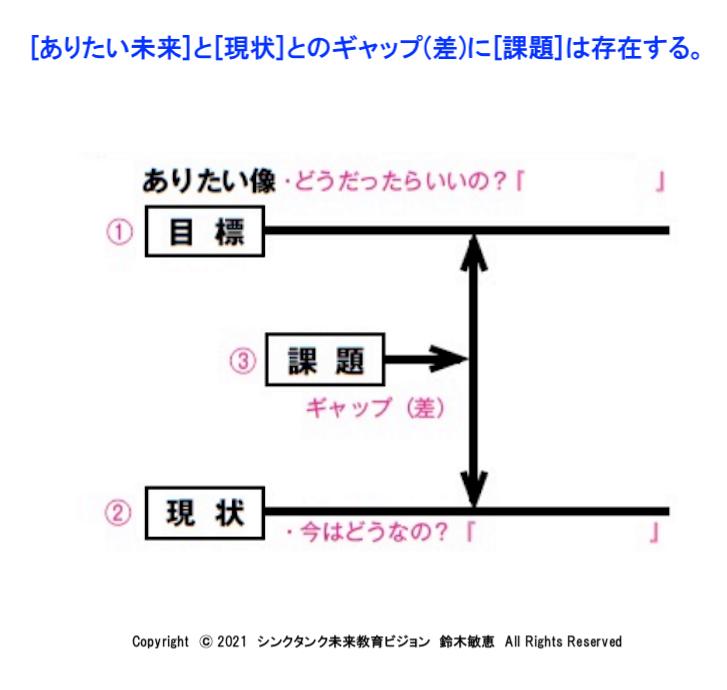 [図]課題発見のイメージ