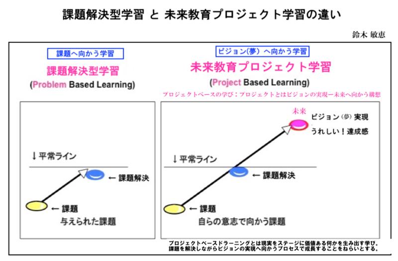 [コンセプト図]課題解決学習とプロジェクト学習の違い
