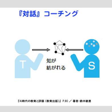 対話「コーチング」のイメージ図