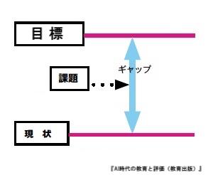 [イメージ図]「目標」と現状を照らし合わせて‥課題発見