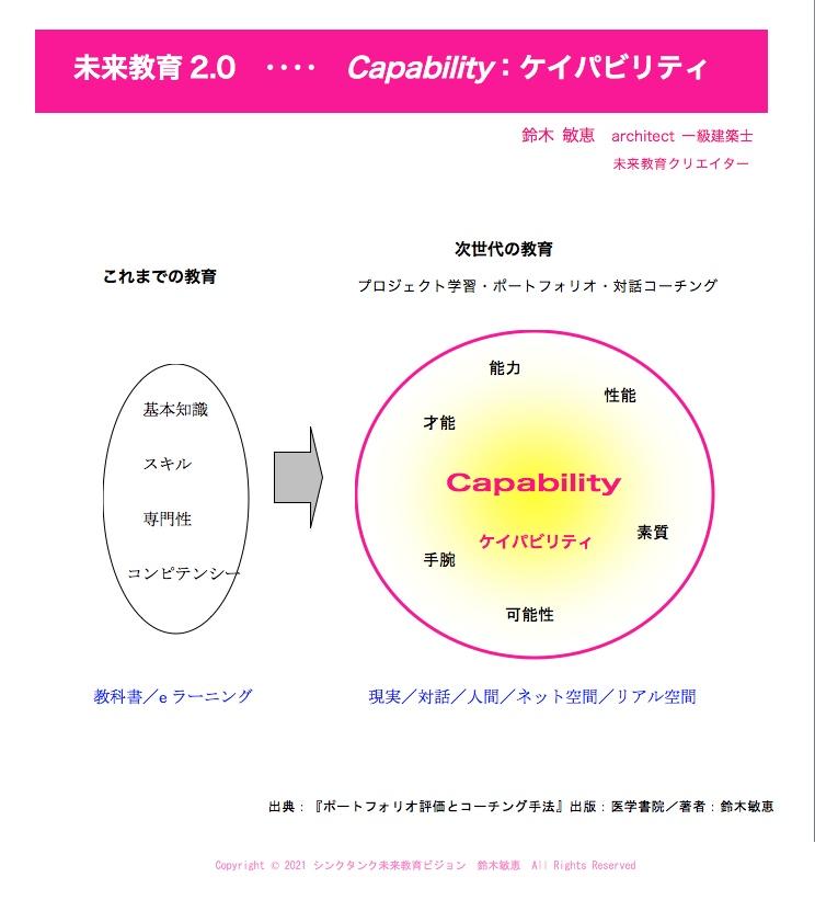 Capability:ケイパビリティとはのイメージ図